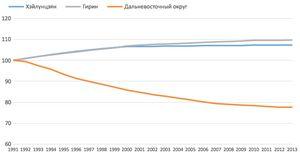 Почему экономический союз россии и китая невозможен
