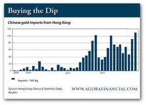 Так сколько же золота есть у китая на самом деле?
