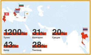 Туристический поток таиланда прирастает за счет египта